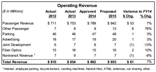 WMATA fy15 budget revenues