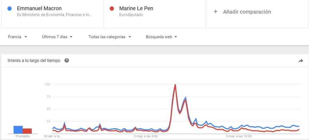 Emmanuel Macron contra Marine Le pen