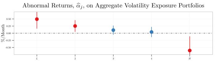 plot--ahxz06-table-1--capm-alphas