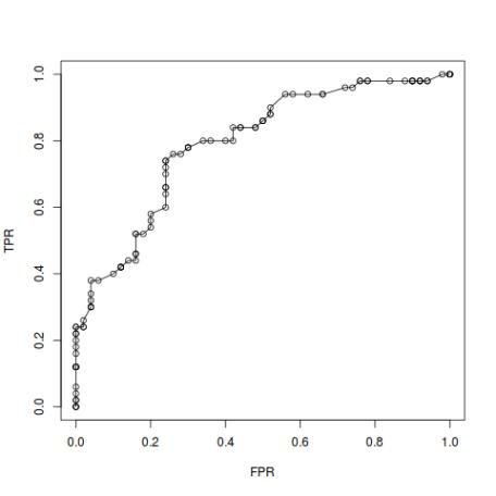 ROC curve R example
