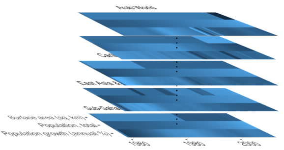 Figure: 3-way tensor obtained from the WDI data