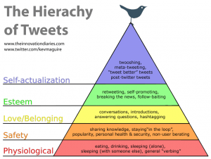 hierachy-of-tweets