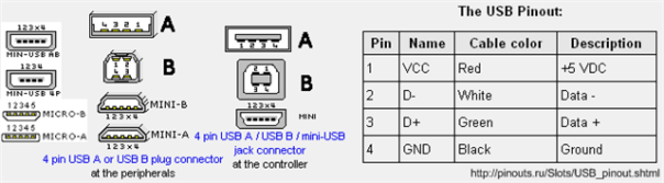 pin out usb