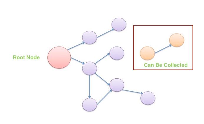 memory-graph