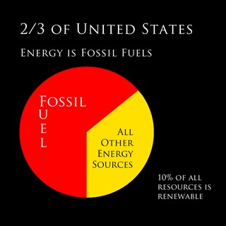 Fossil Fuels Use In The United States