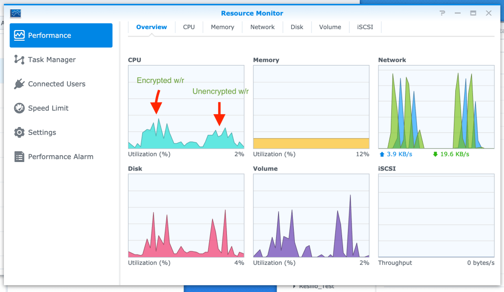 Screenshot showing Synology Resource Monitor CPU and network usage.