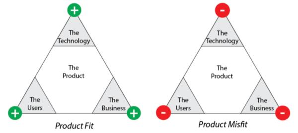 Product Management Fit
