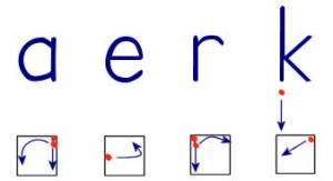 Het hokje is de rompzone van de letter: vier letters, zeven startpunten. (Bron: www.schriftontwikkeling.nl)