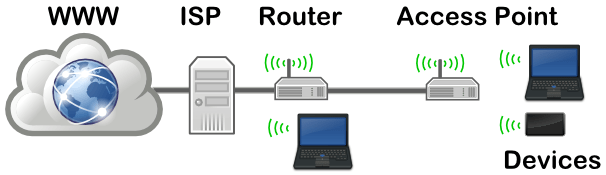 access_point
