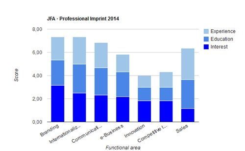 JFA - Huella Profesional - Enero 2014