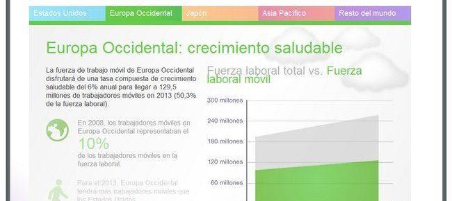 """Infografías CISCO: """"El trabajo en cualquier lugar"""""""