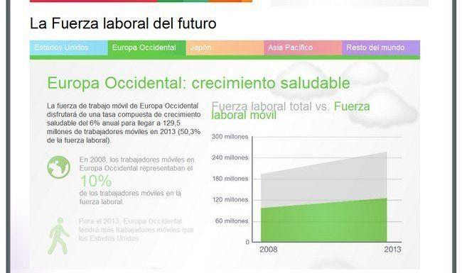 «El futuro del trabajo móvil», infografía por CISCO