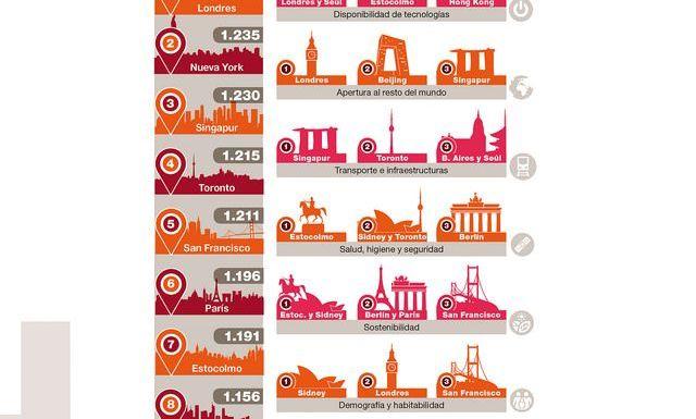 Las ciudades con más potencial futuro por PWC