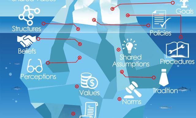 El iceberg del cambio organizacional – Infográfico