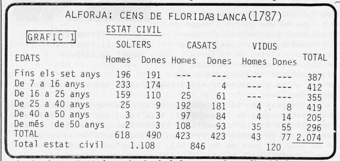 CENS DE FLORIDABLANCA 1787