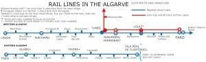Train Algarve