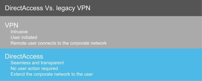 Comparison of VPN vs. Microsoft DirectAccess