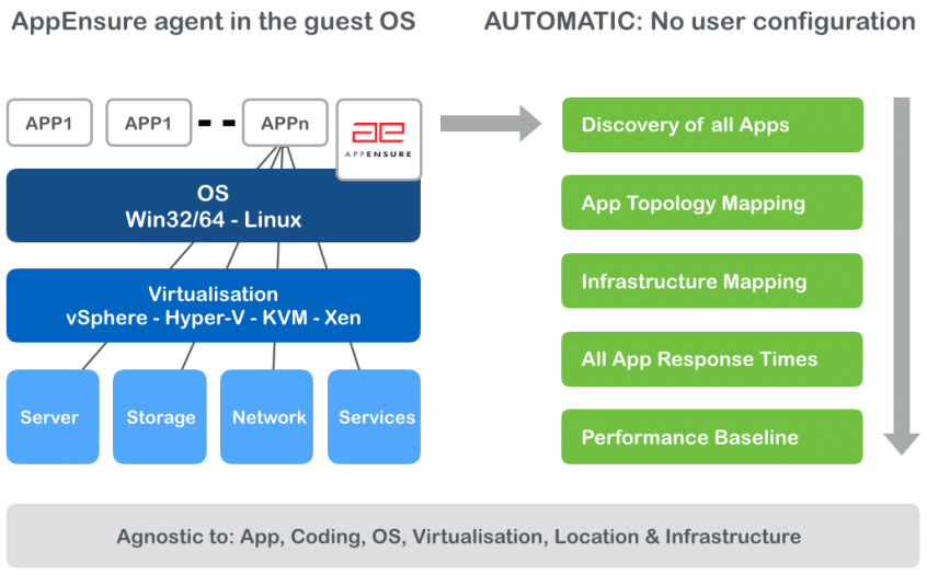 Real-time application discovery