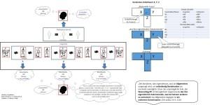 Begriff-Essentielles-Wesen-Vergleich