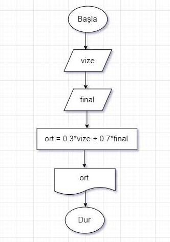 Algoritma Örnekleri -Vize Final Hesaplama Algoritması