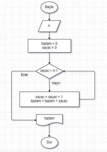 Algoritma Örnekleri -8