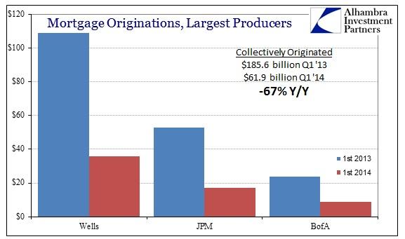 ABOOK Apr 2014 RE Constr Bank Originations