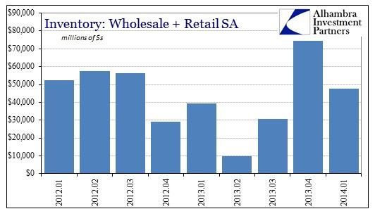 ABOOK Jul 2014 Inventory 2nd Derivative