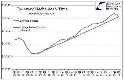 ABOOK July 2014 GDP Time 1