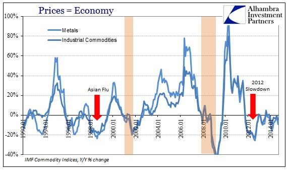 ABOOK Nov 2014 Prices Economy IMF Metals Long