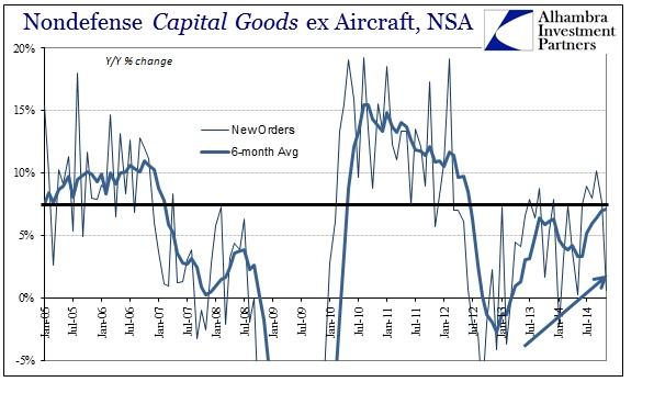 ABOOK Dec 2014 Dur Goods cap goods Avgs