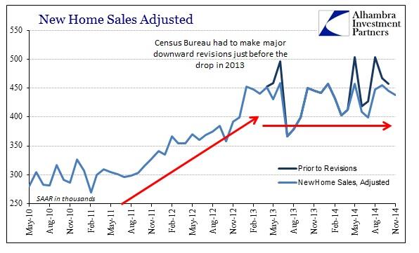 ABOOK Dec 2014 New Home Sales