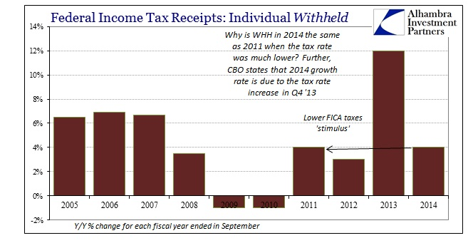 ABOOK Dec 2014 Payrolls Individual Taxes WH