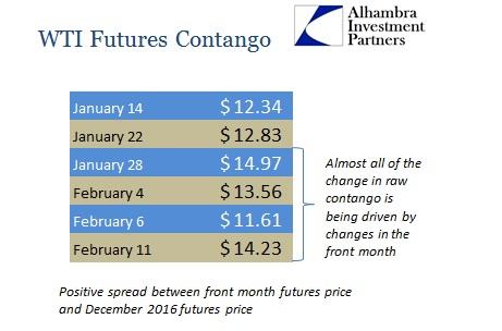 ABOOK Feb 2015 Commodities WTI Contango