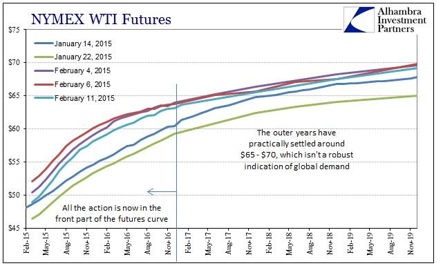 ABOOK Feb 2015 Commodities WTI Curve