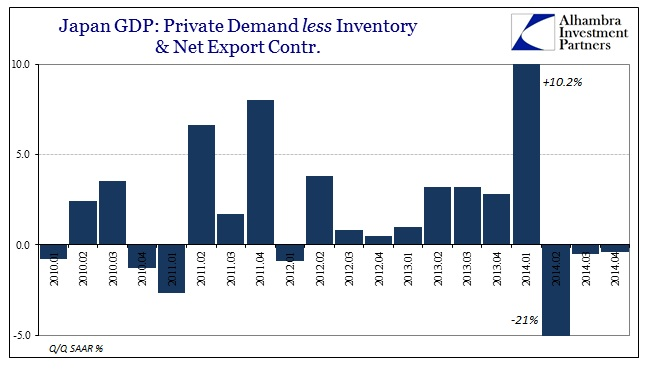 ABOOK Feb 2015 Japan GDP Private Demand