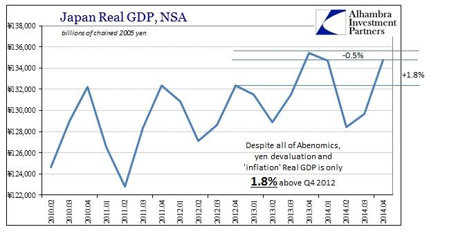 ABOOK Feb 2015 Japan GDP Real NSA