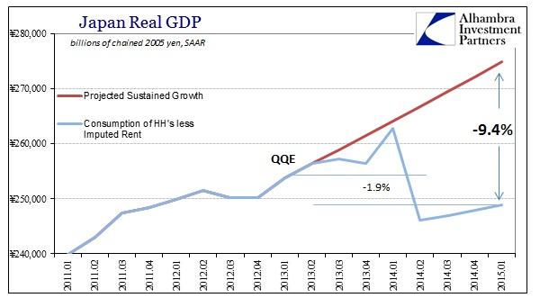 ABOOK May 2015 Japan GDP HH True Standard