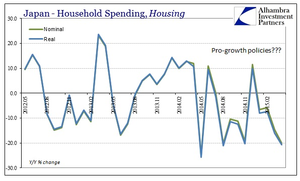 ABOOK May 2015 Japan Recession HH Spending Housing