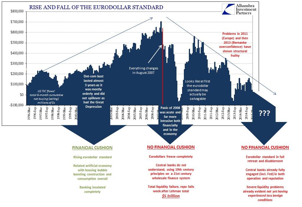 ABOOK June 2015 Bubble Risk Eurodollar Standard2