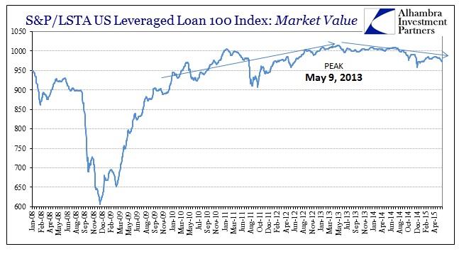 ABOOK June 2015 Dollar Lev Loan Longer