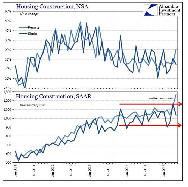 ABOOK June 2015 Housing Constr NSA Overall