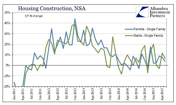 ABOOK June 2015 Housing Constr Single Family NSA