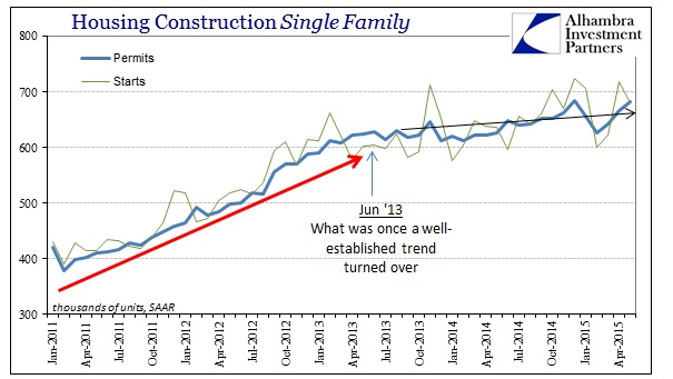 ABOOK June 2015 Housing Constr Single Family