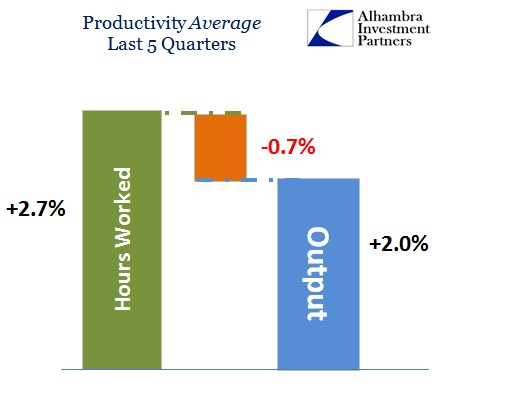 ABOOK June 2015 Labor Productivity Last 5