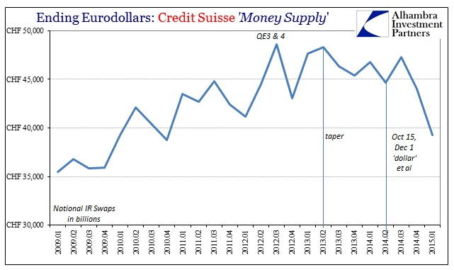ABOOK July 2015 Eurodollars Credit Suisse IR