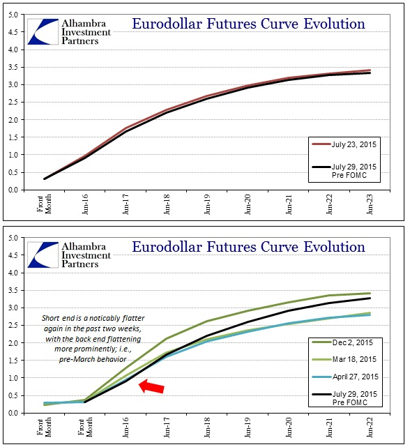 ABOOK July 2015 Eurodollars Futures Pre FOMC