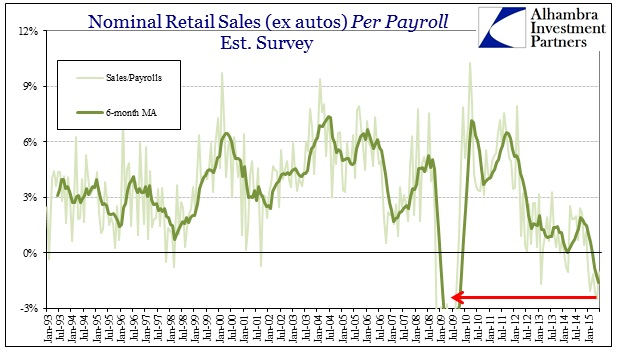 ABOOK July 2015 Retail Sales ex Autos Est Survey