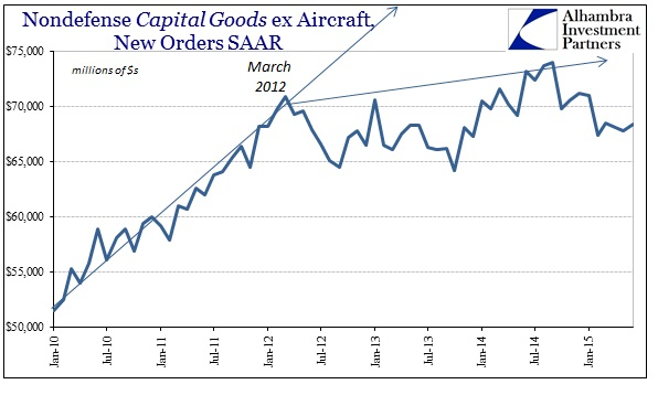 ABOOK Aug 2015 GDP TrendCycle Cap Goods