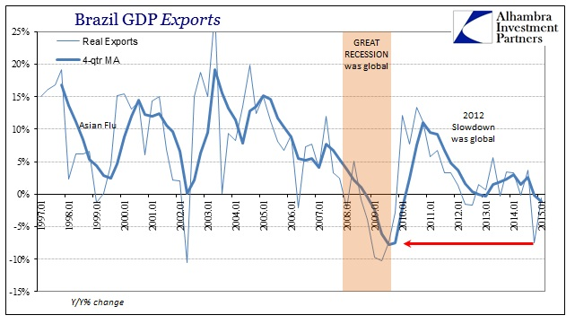 ABOOK Aug 2015 USD Brazil Exports