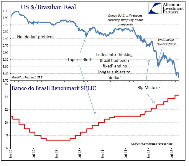 ABOOK Aug 2015 USD Brazil SELIC Real